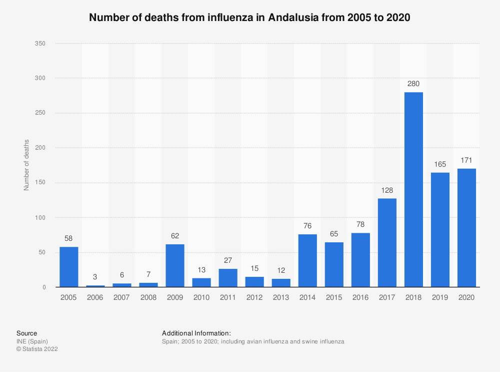 Statistic: Number of deaths from influenza in Andalusia from 2005 to 2018 | Statista