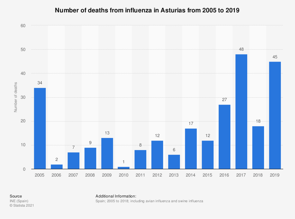 Statistic: Number of deaths from influenza in Asturias from 2005 to 2015 | Statista