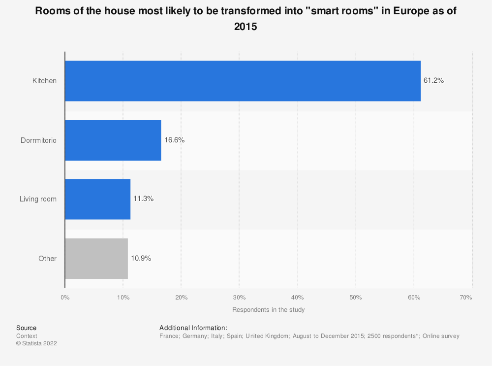 "Statistic: Rooms of the house most likely to be transformed into ""smart rooms"" in Europe as of 2015 