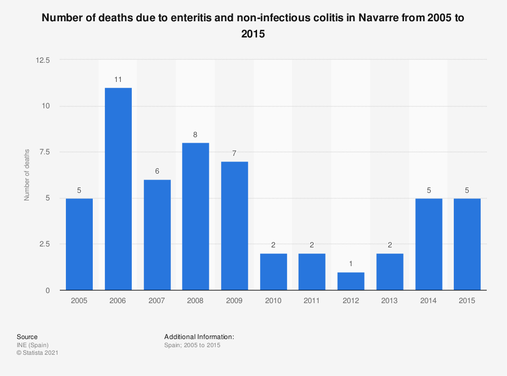 Statistic: Number of deaths due to enteritis and non-infectious colitis in Navarre from 2005 to 2015 | Statista