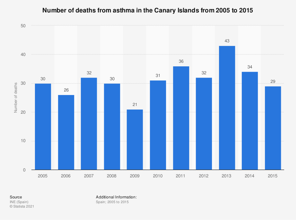 Statistic: Number of deaths from asthma in the Canary Islands from 2005 to 2015 | Statista