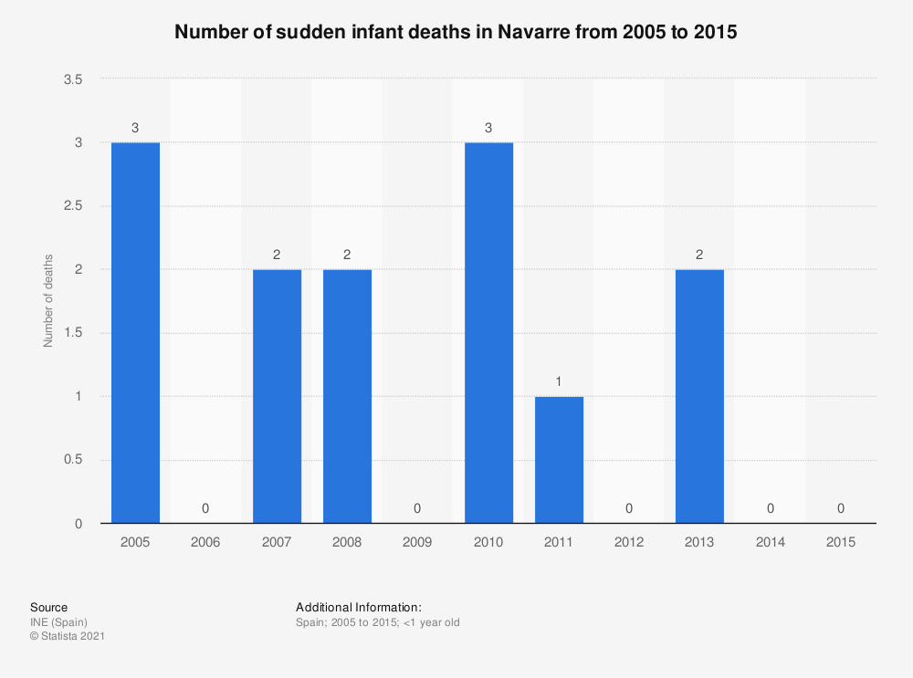 Statistic: Number of sudden infant deaths in Navarre from 2005 to 2015 | Statista