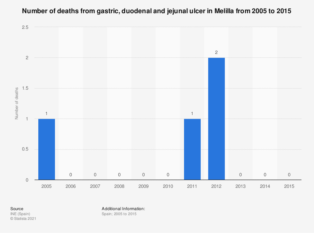 Statistic: Number of deaths from gastric, duodenal and jejunal ulcer in Melilla from 2005 to 2015 | Statista