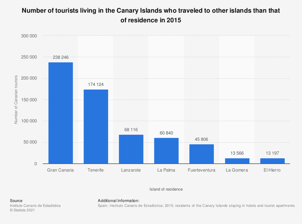 Statistic: Number of tourists living in the Canary Islands who traveled to other islands than that of residence in 2015 | Statista