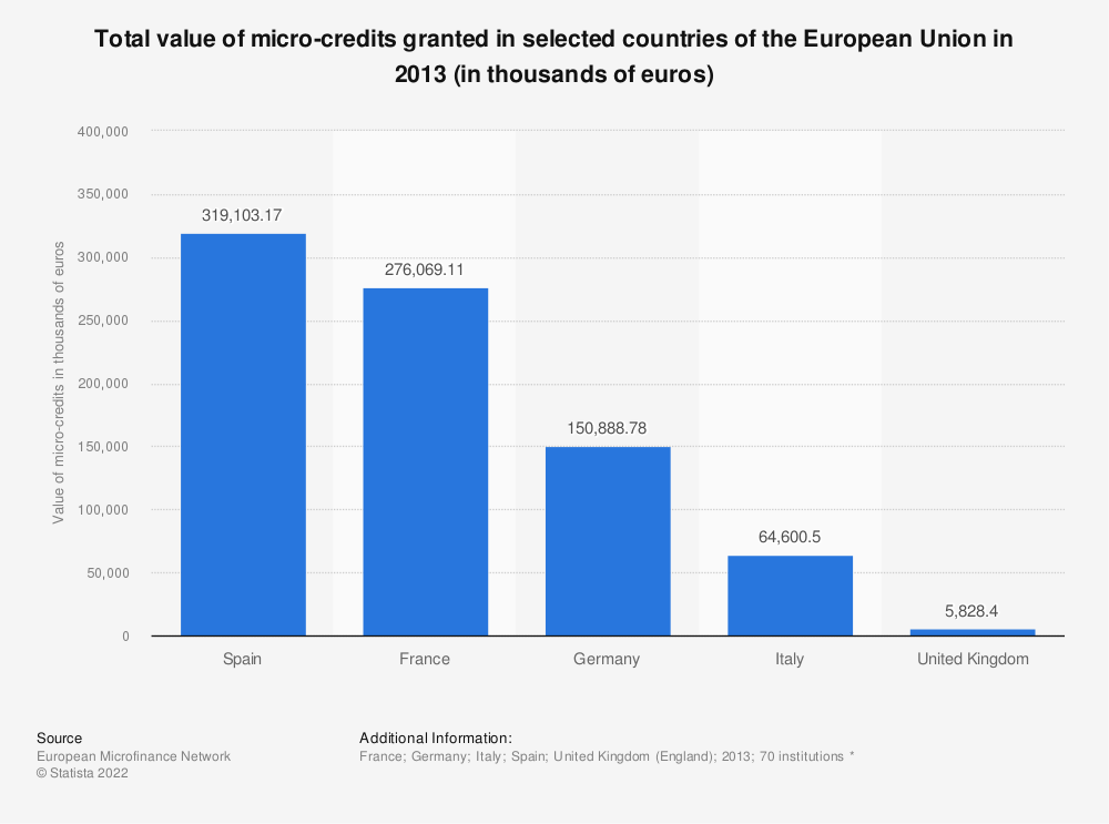 Statistic: Total value of micro-credits granted in selected countries of the European Union in 2013 (in thousands of euros) | Statista