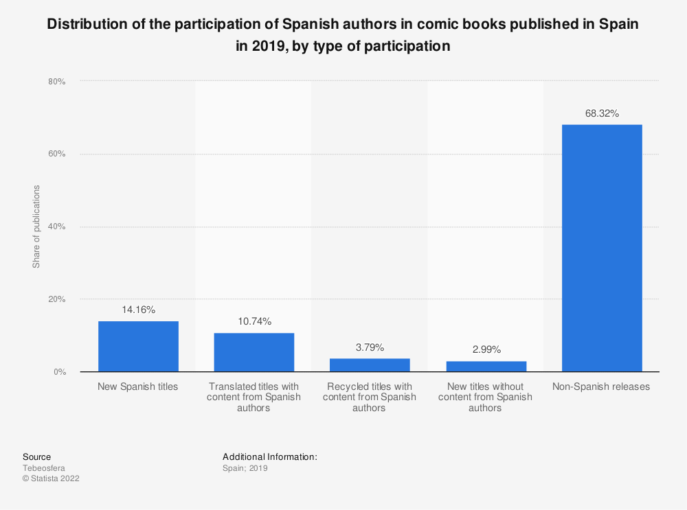 Statistic: Distribution of the participation of Spanish authors in comic books published in Spain in 2019, by type of participation   Statista