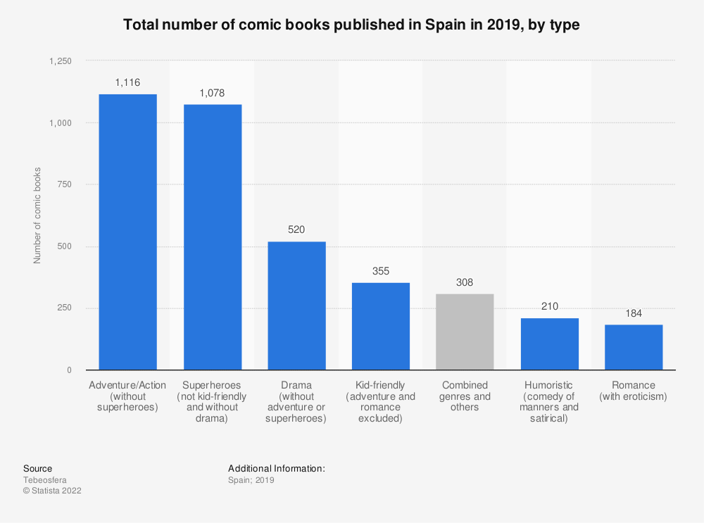 Statistic: Total number of comic books published in Spain in 2018, by type | Statista