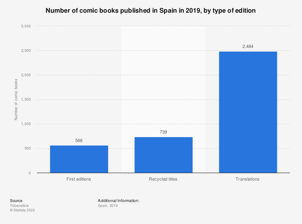 Statistic: Number of comic books published in Spain in 2018, by type of edition  | Statista
