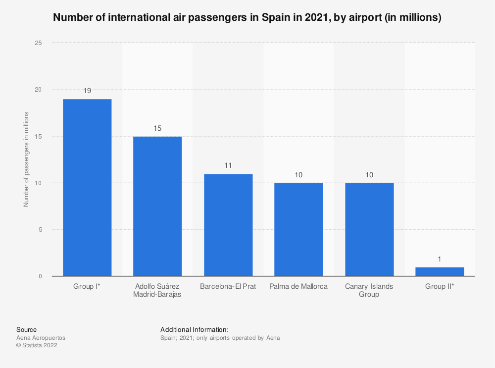 Statistic: Total number of international air passengers in Spain in 2015, by airport (in millions) | Statista