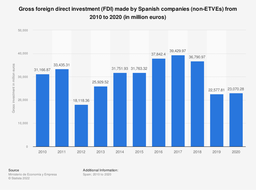 Statistic: Gross foreign direct investment (FDI) made by Spanish companies (non-ETVEs) from 2010 to 2019 (in million euros) | Statista