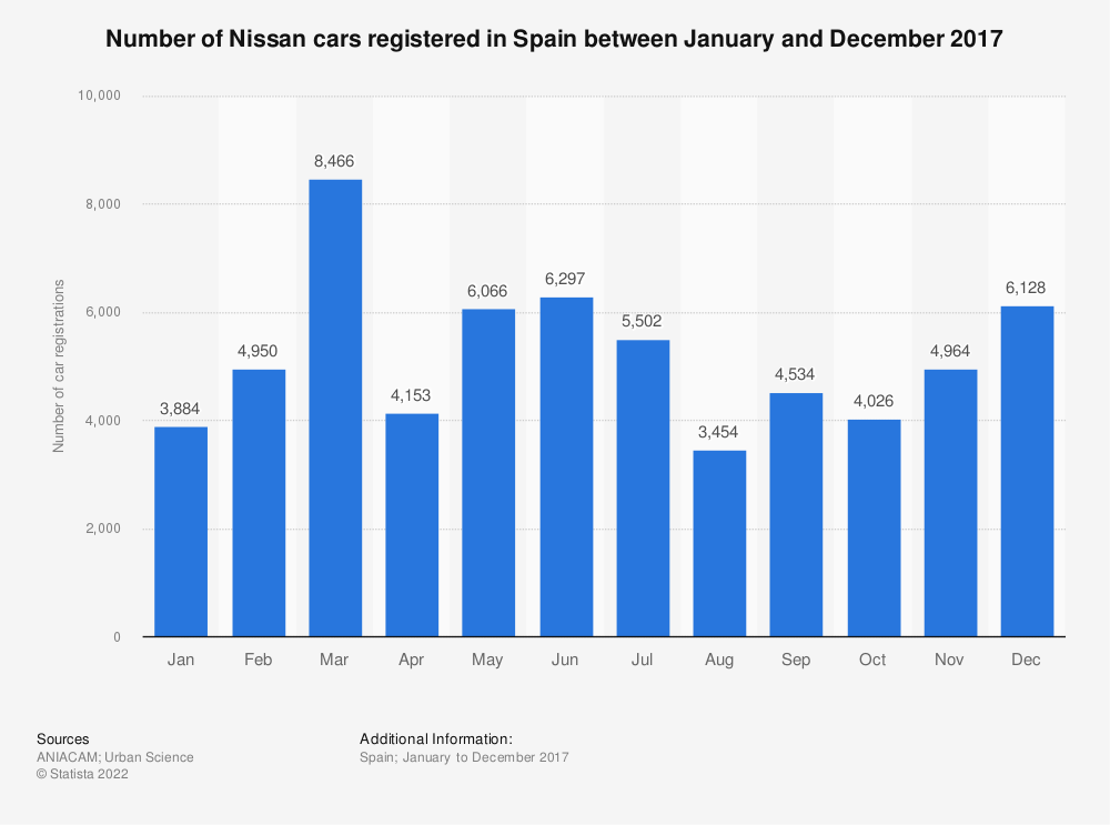 Statistic: Number of Nissan cars registered in Spain between January and December 2017 | Statista