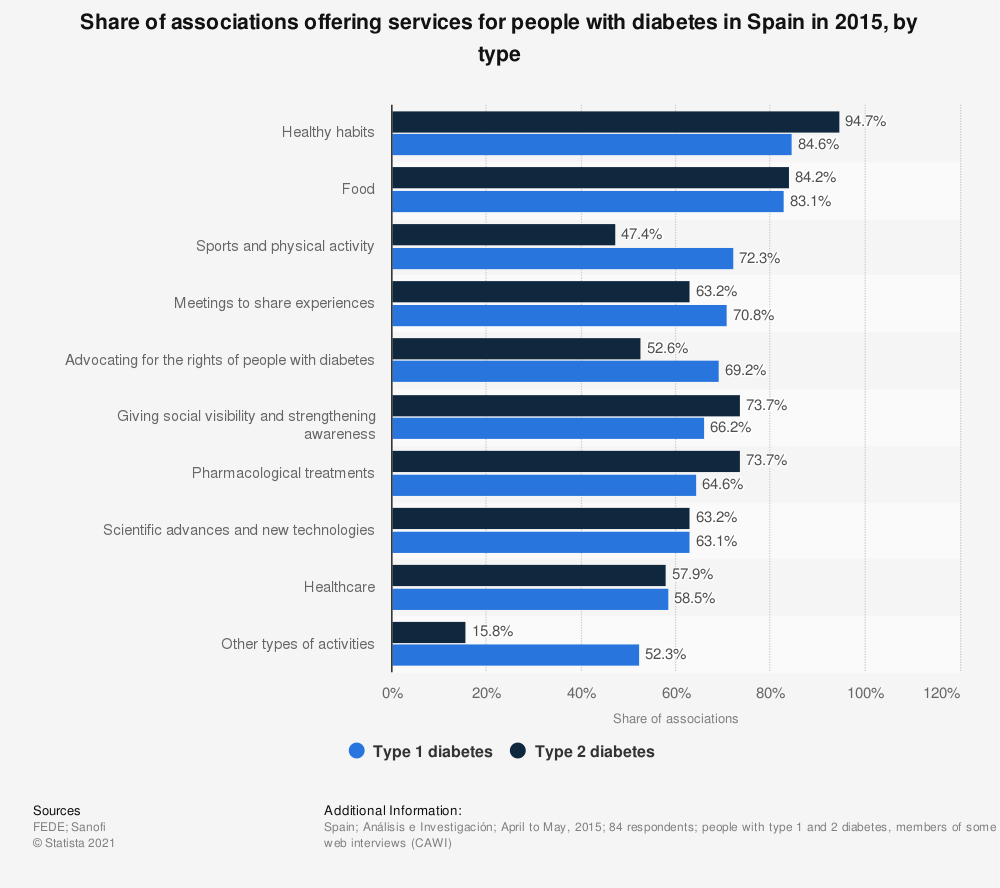 Statistic: Share of associations offering services for people with diabetes in Spain in 2015, by type | Statista