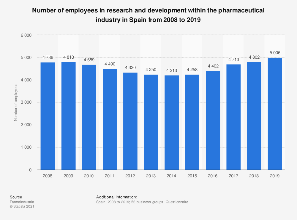 Statistic: Number of employees in research and development within the pharmaceutical industry in Spain from 2008 to 2016 | Statista