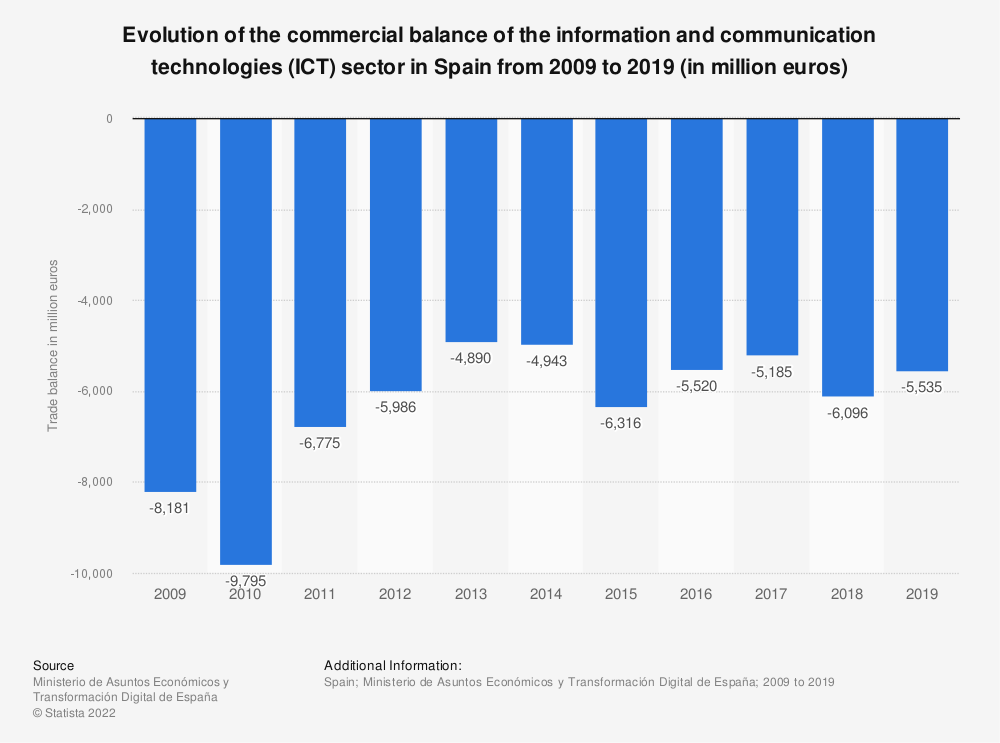 Statistic: Evolution of the commercial balance of the information and communication technologies (ICT) sector in Spain from 2009 to 2018 | Statista