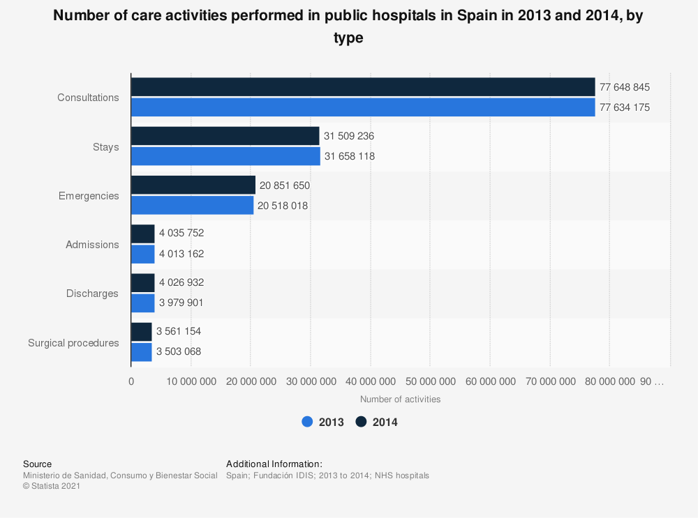 Statistic: Number of care activities performed in public hospitals in Spain in 2013 and 2014, by type | Statista