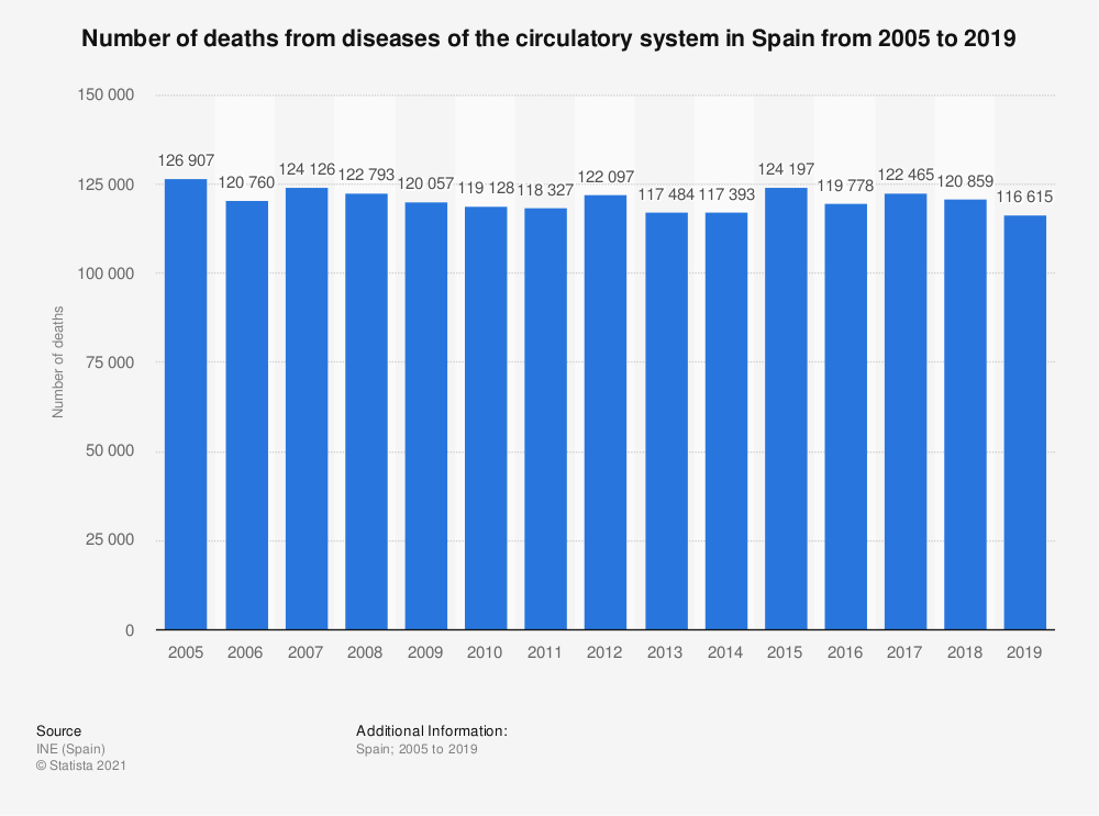Statistic: Number of deaths from diseases of the circulatory system in Spain from 2005 to 2015 | Statista