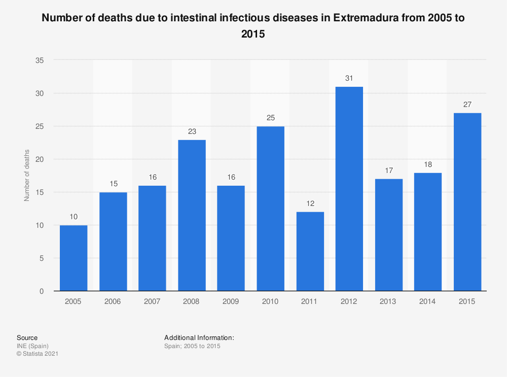 Statistic: Number of deaths due to intestinal infectious diseases in Extremadura from 2005 to 2015 | Statista