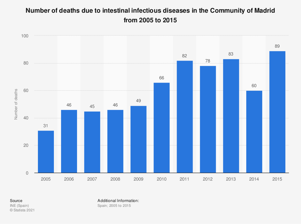 Statistic: Number of deaths due to intestinal infectious diseases in the Community of Madrid from 2005 to 2015 | Statista