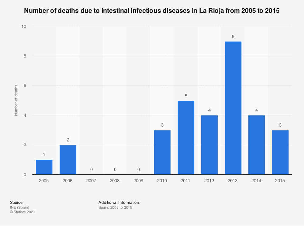 Statistic: Number of deaths due to intestinal infectious diseases in La Rioja from 2005 to 2015 | Statista