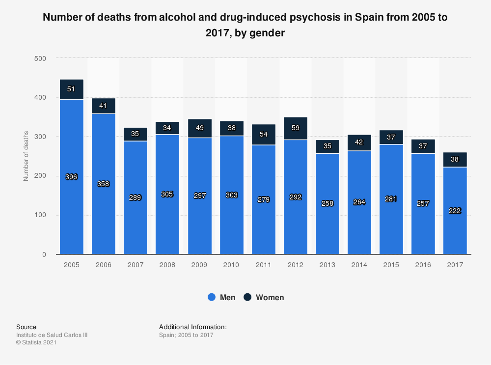 Statistic: Number of deaths from alcohol and drug-induced psychosis in Spain from 2005 to 2017, by gender | Statista