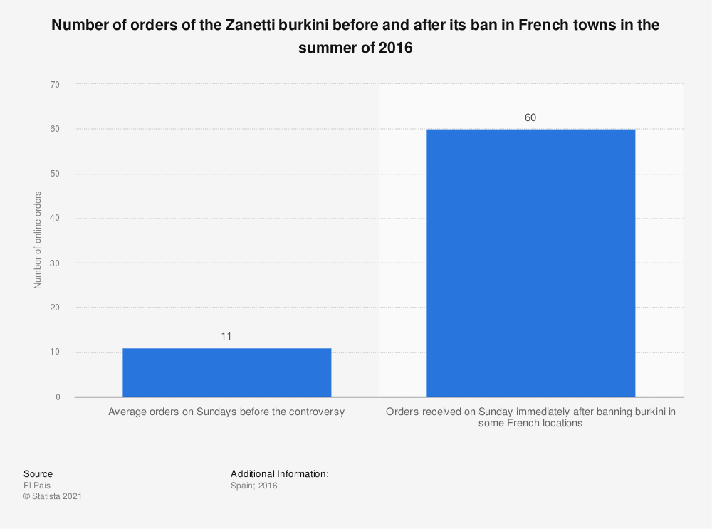 Statistic: Number of orders of the Zanetti burkini before and after its ban in French towns in the summer of 2016 | Statista
