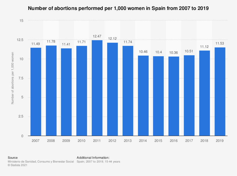 Statistic: Number of abortions performed per 1,000 women in Spain from 2007 to 2017 | Statista