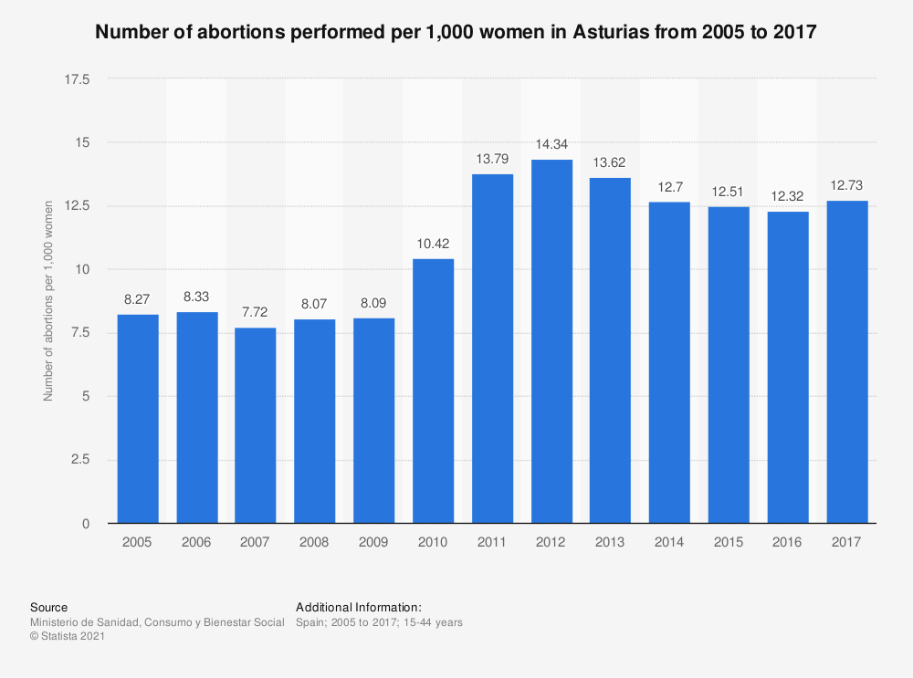 Statistic: Number of abortions performed per 1,000 women in Asturias from 2005 to 2017 | Statista