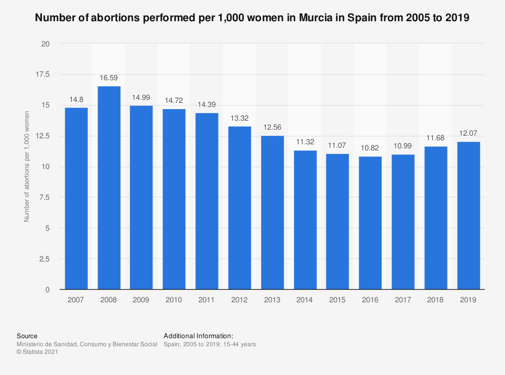 Statistic: Number of abortions performed per 1,000 women in Murcia from 2005 to 2017 | Statista
