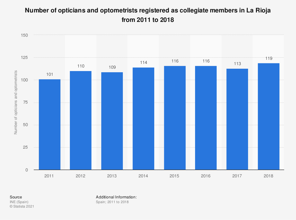Statistic: Number of opticians and optometrists registered as collegiate members in La Rioja from 2011 to 2018 | Statista