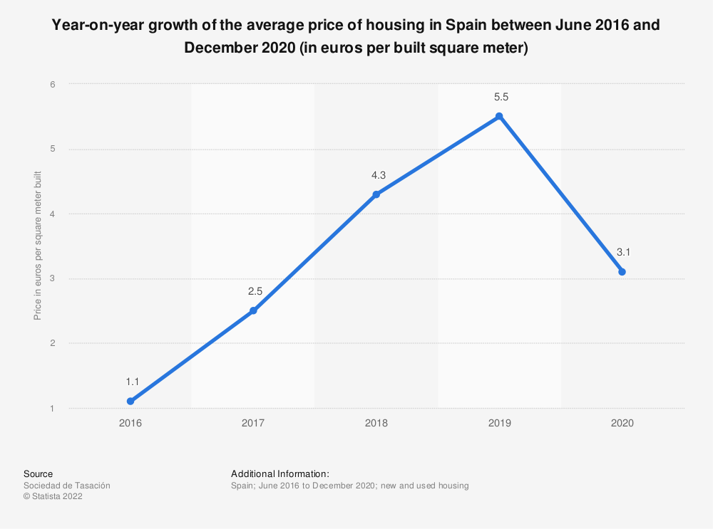 Statistic: Evolution of the interannual variation of the average price of housing in Spain between June 2007 and June 2016 (in euros per built square meter) | Statista