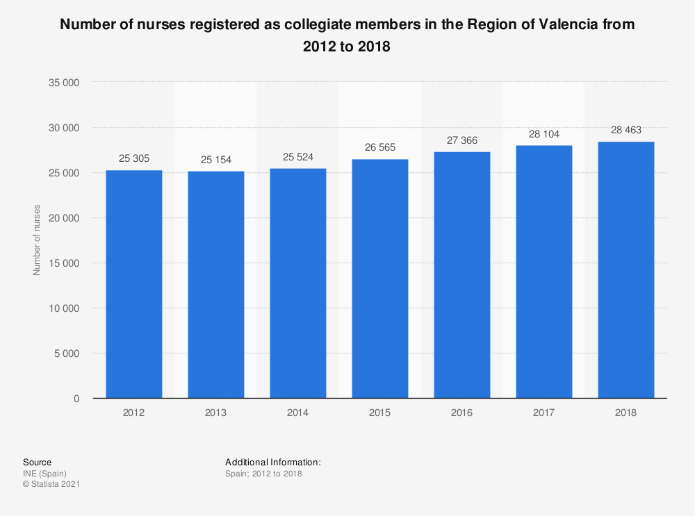 Statistic: Number of nurses registered as collegiate members in the Region of Valencia from 2012 to 2016 | Statista