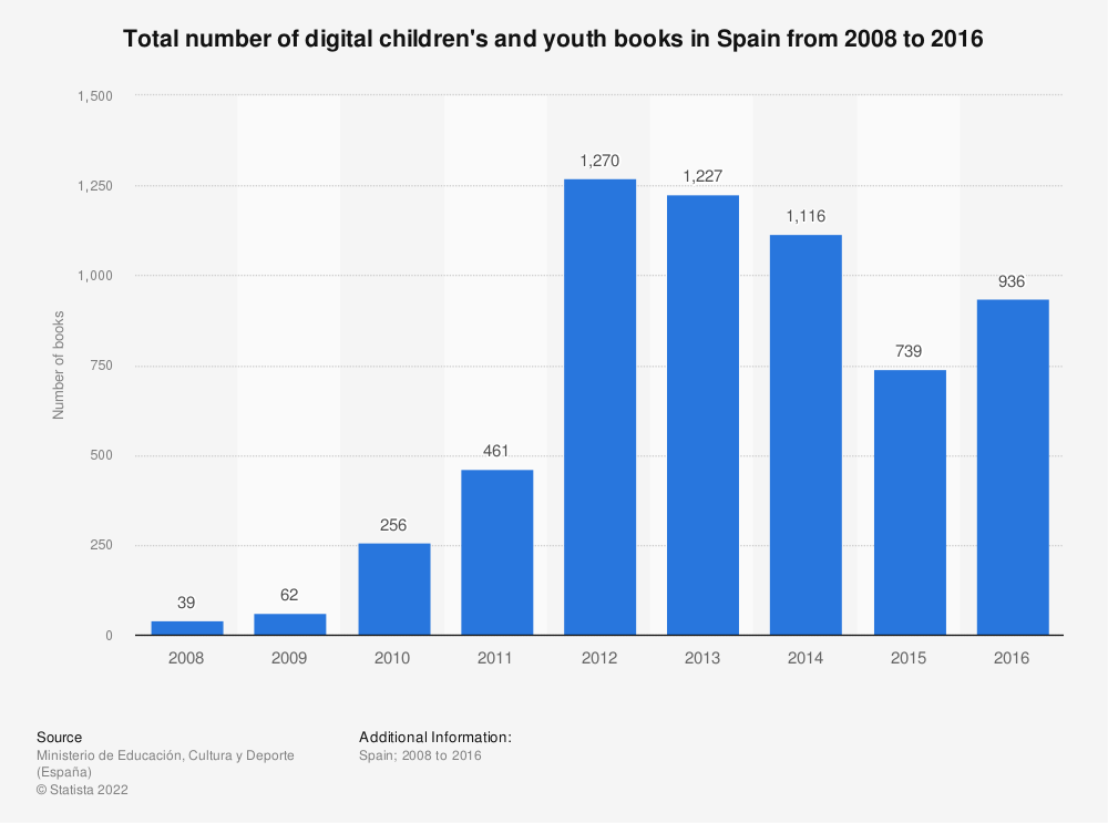 Statistic: Total number of digital children's and youth books in Spain from 2008 to 2016 | Statista
