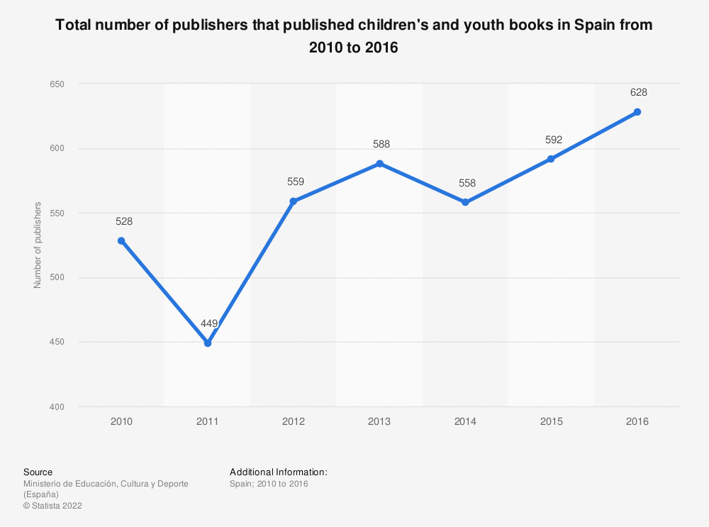 Statistic: Total number of publishers that published children's and youth books in Spain from 2010 to 2016 | Statista