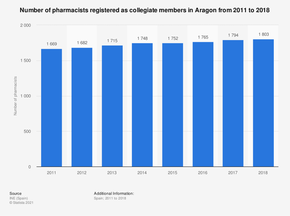 Statistic: Number of pharmacists registered as collegiate members in Aragon from 2011 to 2018 | Statista