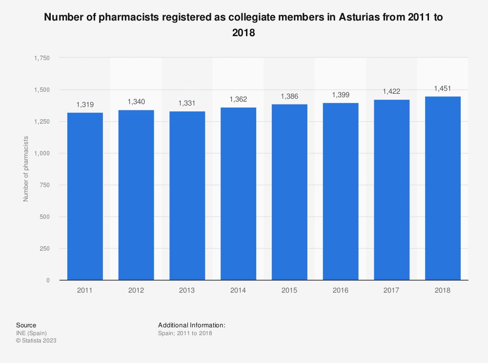 Statistic: Number of pharmacists registered as collegiate members in Asturias from 2011 to 2018 | Statista