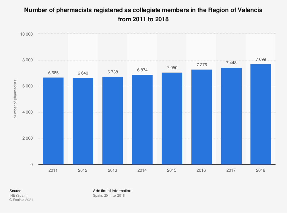 Statistic: Number of pharmacists registered as collegiate members in the Region of Valencia from 2011 to 2016 | Statista