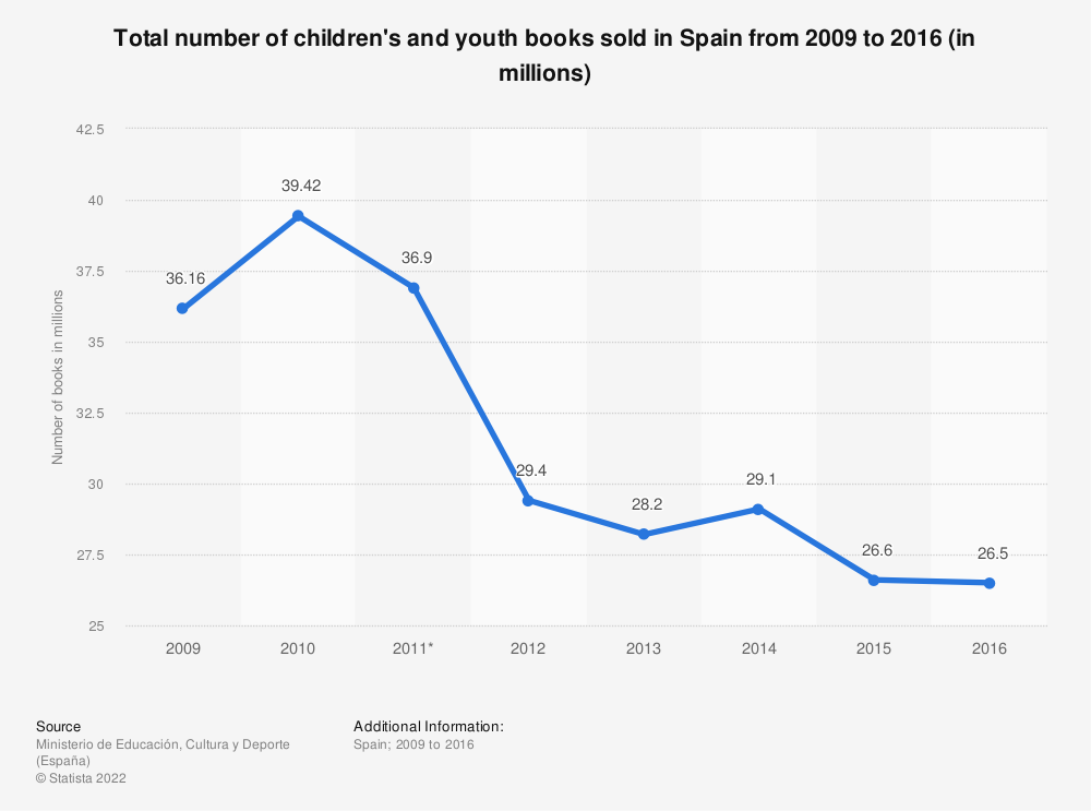 Statistic: Total number of children's and youth books sold in Spain from 2009 to 2016 (in millions) | Statista