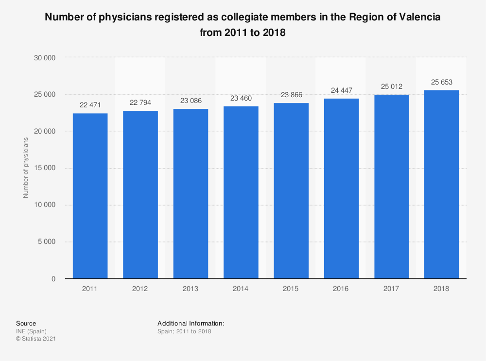Statistic: Number of physicians registered as collegiate members in the Region of Valencia from 2011 to 2018 | Statista