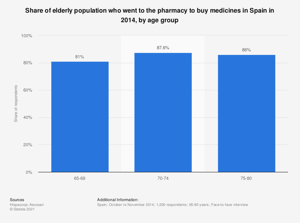 Statistic: Share of elderly population who went to the pharmacy to buy medicines in Spain in 2014, by age group | Statista