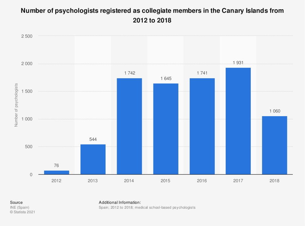 Statistic: Number of psychologists registered as collegiate members in the Canary Islands from 2012 to 2016 | Statista