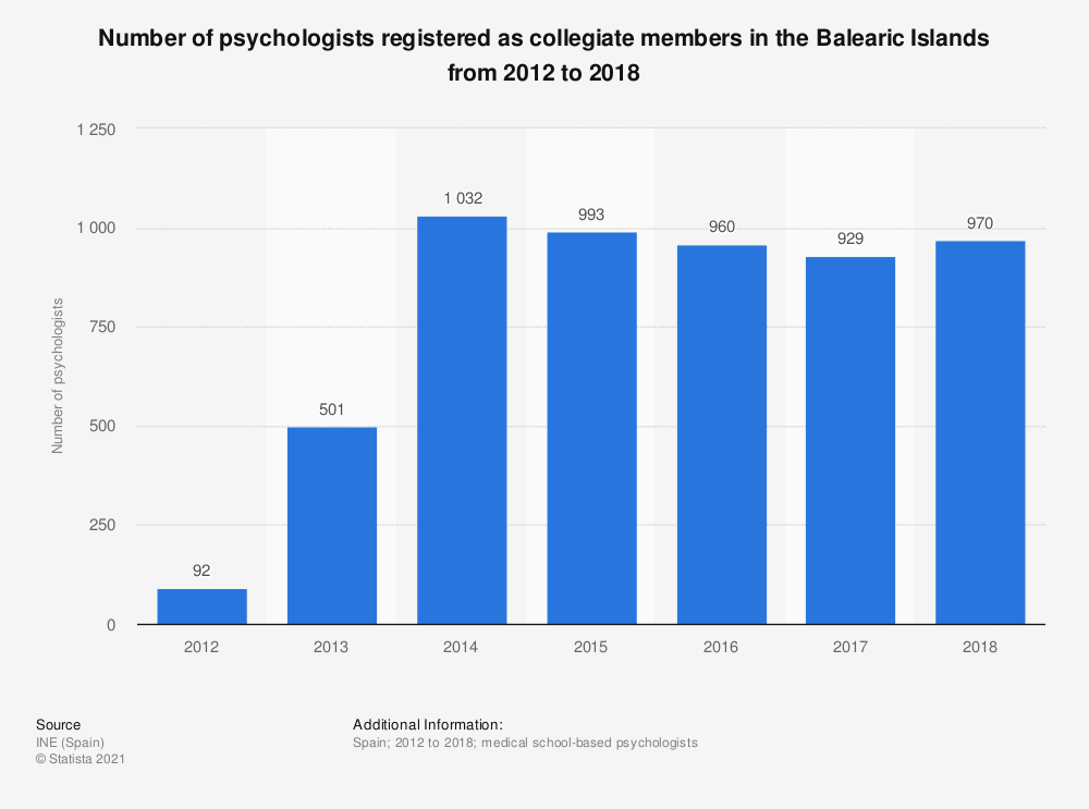Statistic: Number of psychologists registered as collegiate members in the Balearic Islands from 2012 to 2016 | Statista