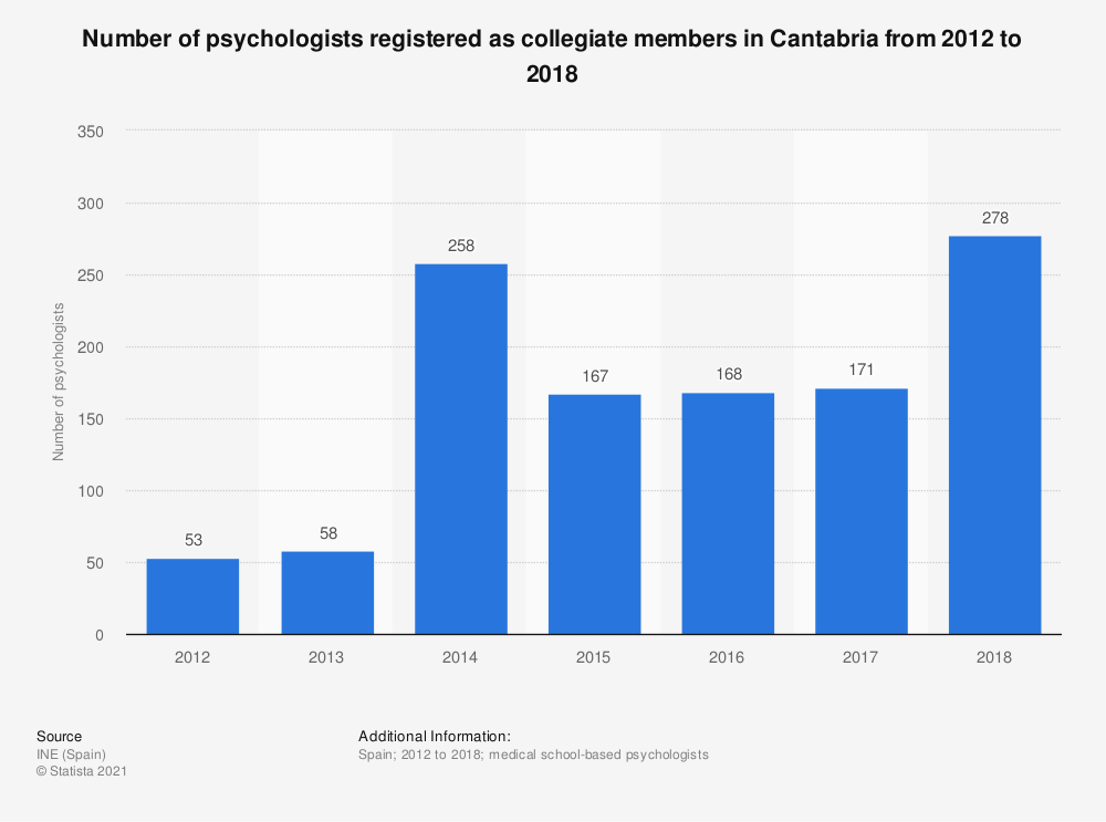 Statistic: Number of psychologists registered as collegiate members in Cantabria from 2012 to 2016 | Statista