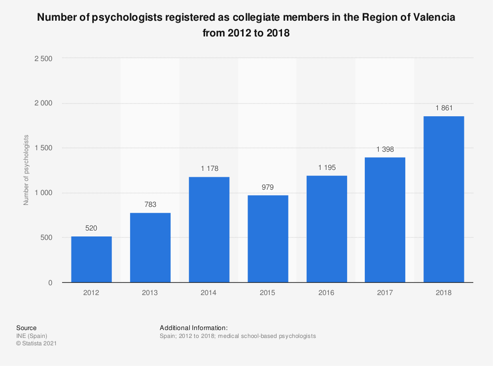 Statistic: Number of psychologists registered as collegiate members in the Region of Valencia from 2012 to 2018 | Statista