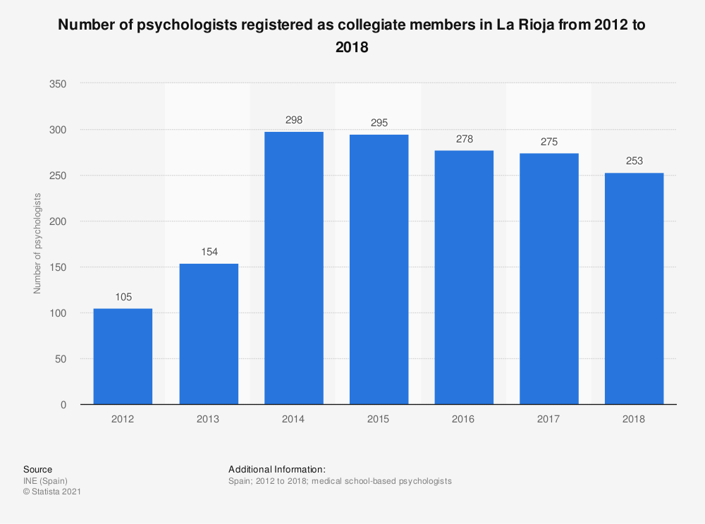 Statistic: Number of psychologists registered as collegiate members in La Rioja from 2012 to 2016 | Statista