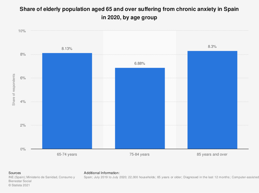 Statistic: Share of elderly population aged 65 and over suffering from chronic anxiety in Spain in 2017, by age group | Statista