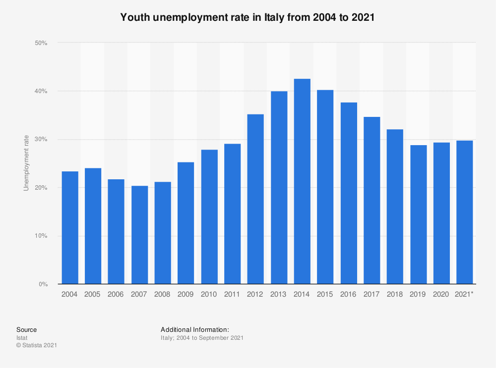 Statistic: Annual youth unemployment rate in Italy from 2004 to 2020 | Statista