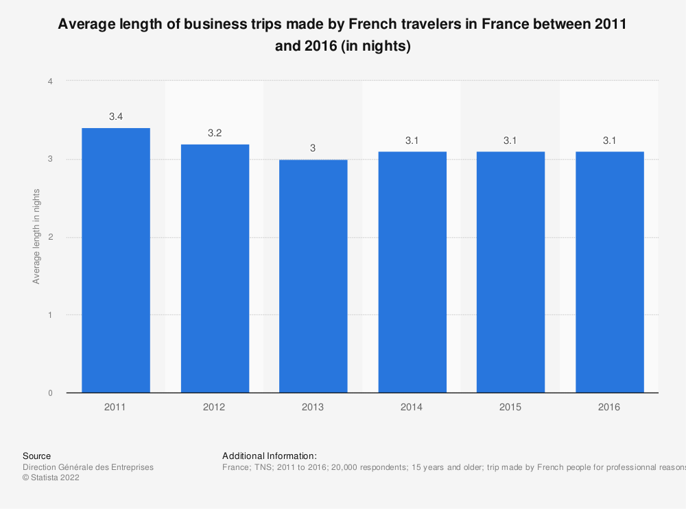Statistic: Average length of business trips made by French travelers in France between 2011 and 2016 (in nights) | Statista