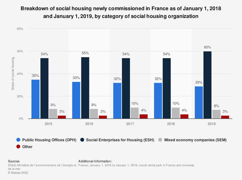 Statistic: Breakdown of social housing newly commissioned in France as of January 1, 2018 and January 1, 2019, by category of social housing organization | Statista