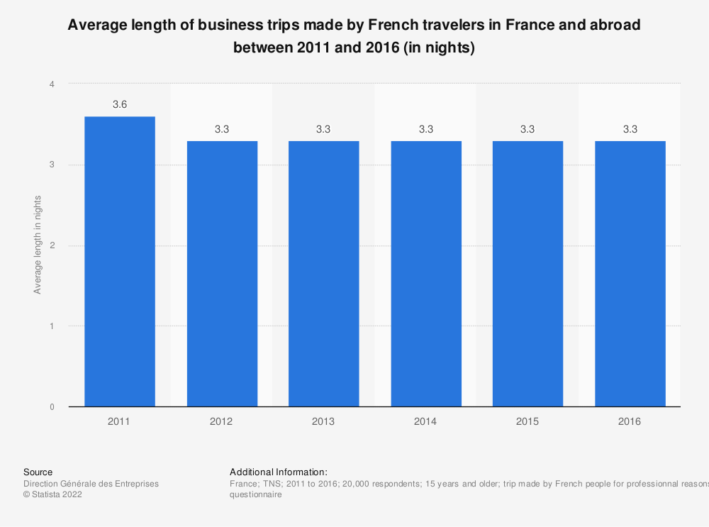Statistic: Average length of business trips made by French travelers in France and abroad between 2011 and 2016 (in nights) | Statista