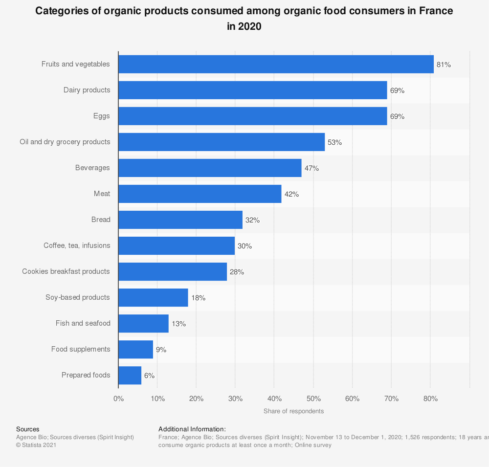 Statistic: Categories of organic products consumed among organic food consumers in France in 2019 | Statista
